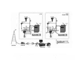 无线远距离传输和管理系统