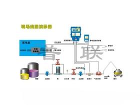 液体定量自动化装车系统